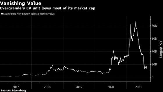 Evergrande EV Stock Loses $80 Billion in World's Worst Rout