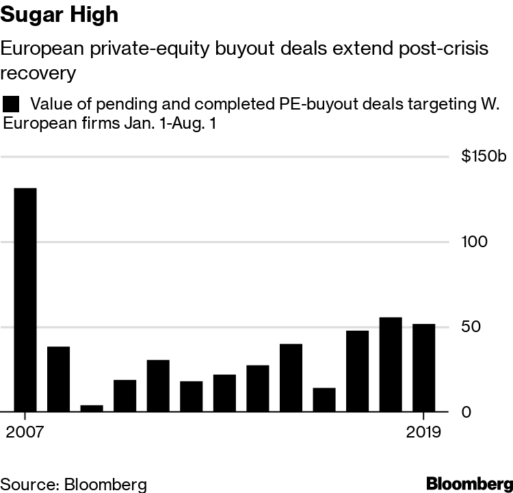 Private Equity Descends on Cheap Europe Dangling 35% Stock Gains