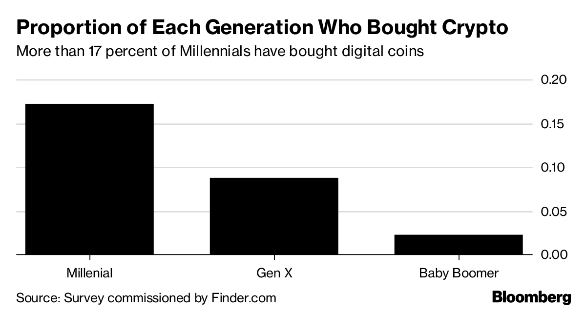 Crypto Coins Are Coming to Loyalty Reward Programs - Bloomberg