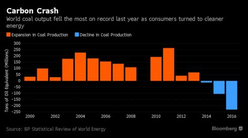 China developed a voracious appetite for energy since the turn of the  century as its expanding economy burned up huge amounts of fossil fuels to  keep ...
