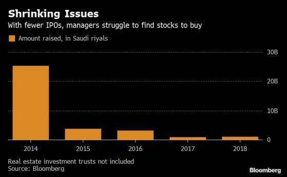 These Funds in Saudi Arabia Are Almost Extinct as IPOs Fade
