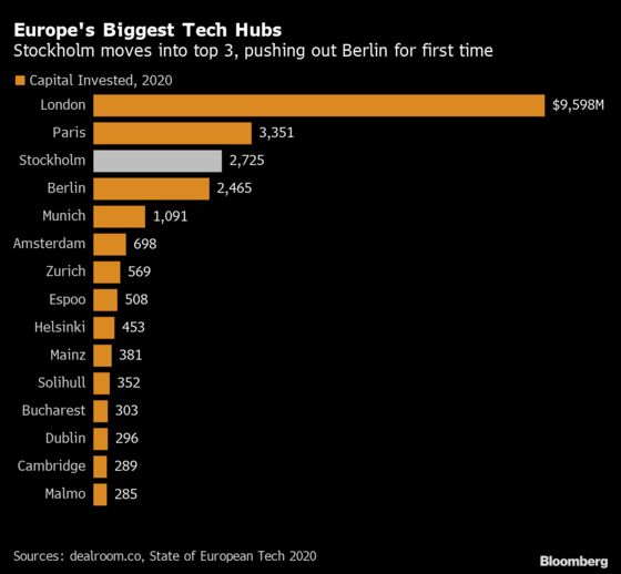 From Spotify to Minecraft, SwedenProves Fertile Ground for Unicorns