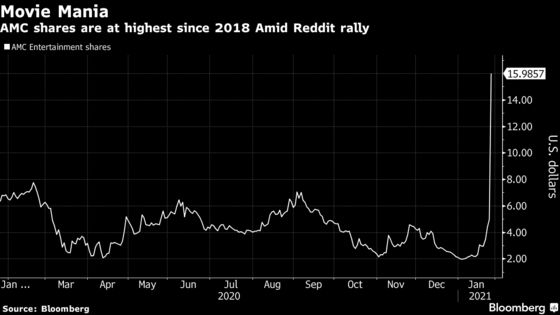 AMC Erases 2020's Pandemic Loss Amid Retail Trading Stampede