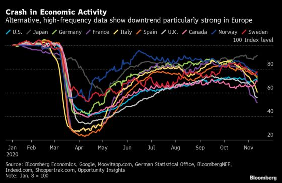 Alternative Data Show Economic Activity Crashes as Virus Resurges