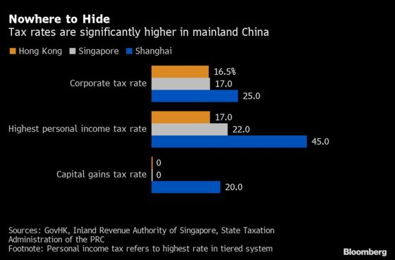 Why China's New Tax Rules Worry Bankers in Hong Kong