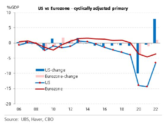 Euro Zone Fiscal Stimulus in 2021 Actually Beats U.S., UBS Says