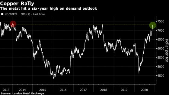Copper Hovers Near Six-Year High on Chinese Demand Outlook