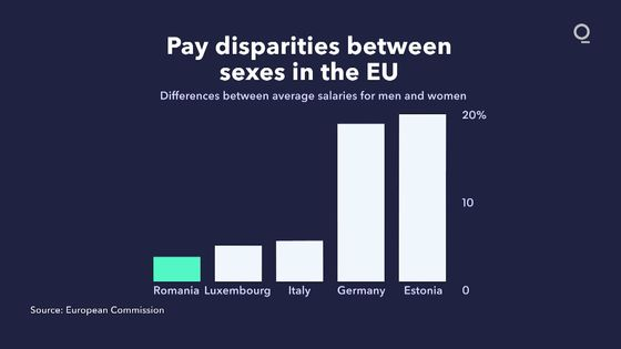 EU State With Smallest Gender Pay Gap Is Still Run by Men