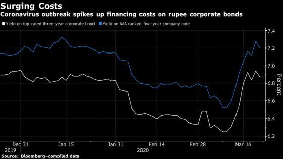 Cracks Emerge in India's Bond Market After Worst Week Since 2013
