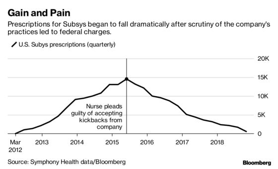 The Opioid Epidemic's First Corporate Casualty May Be a Drugmaker That Helped Fuel the Crisis