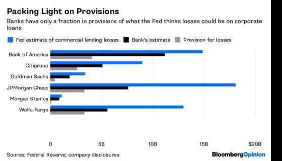 Good Stress Test Grades Don't Impress Bank Investors