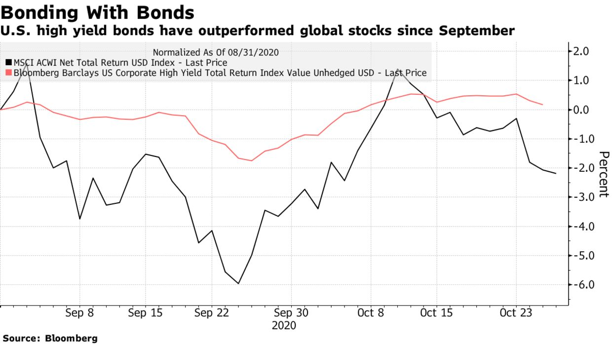 U.S. high yield bonds have outperformed global stocks since September