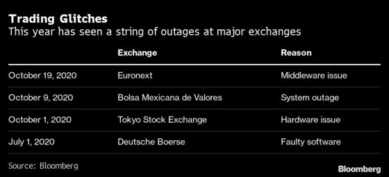 Euronext Stock Trading Resumes After Three-Hour Outage