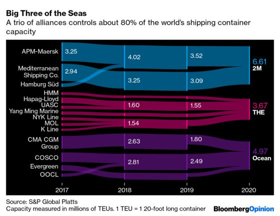 Container Shipping Earnings Now Rival Apple. It's Not a Good Look
