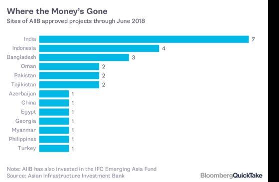 The AIIB