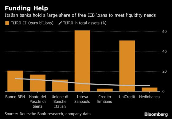 Euro-Area Banks Facing Funding Cliff Look to ECB for Help