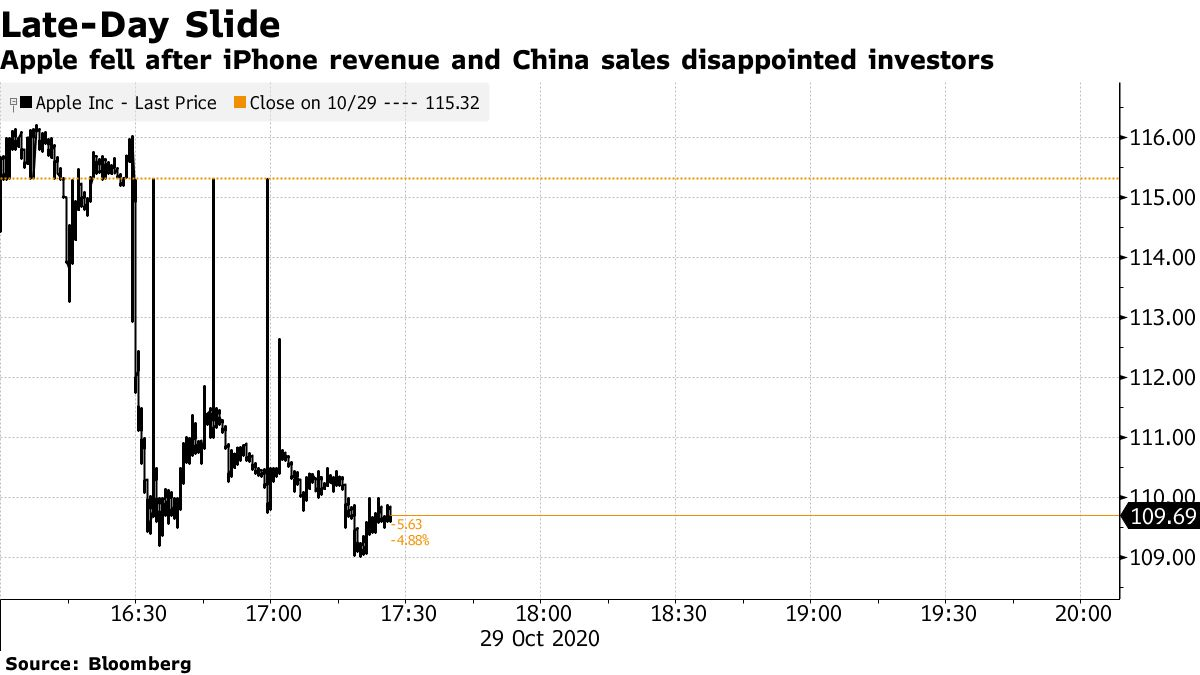 Apple fell after iPhone revenue and China sales disappointed investors