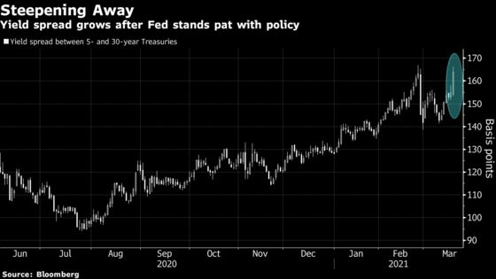 Treasury Inflation Bets in Full Swing as Fed Holds Off Pushback