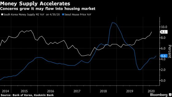 South Korea Unleashes New Property Curbs Amid Soaring Prices