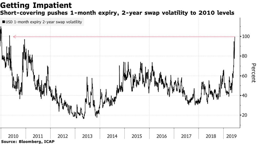 Burned Bets on Fed 'Patience' Leads to Surge in Rates Volatility