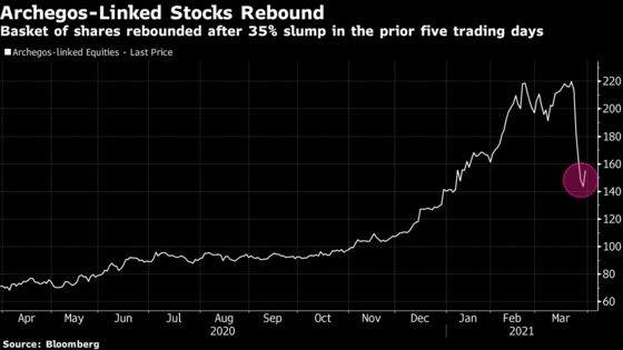 Archegos-Linked Stocks Advance as Fallout Fears Ease