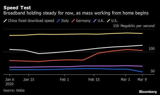 Internet Traffic is Surging But The Pipes Aren't Bursting Yet