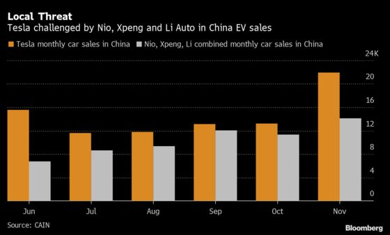 Tesla's Dominant Position in China Could Be Threatened Next Year