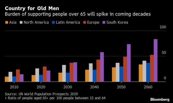 Raising the Retirement Age Won't Be Easy in South Korea