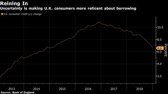 U.K. Lending Slows as Brexit Uncertainty Hangs Over Outlook
