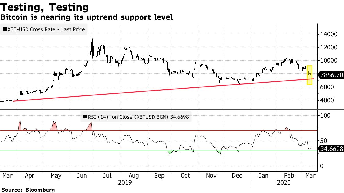 Bitcoin is nearing its uptrend support level