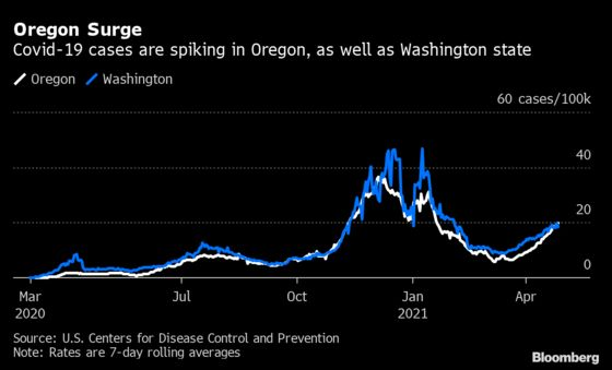 Covid Surge in Oregon Shows U.S. Fight Against Pandemic Not Over