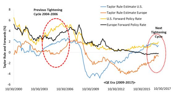 Rule-Based Monetary Policies Will Keep Volatility Low