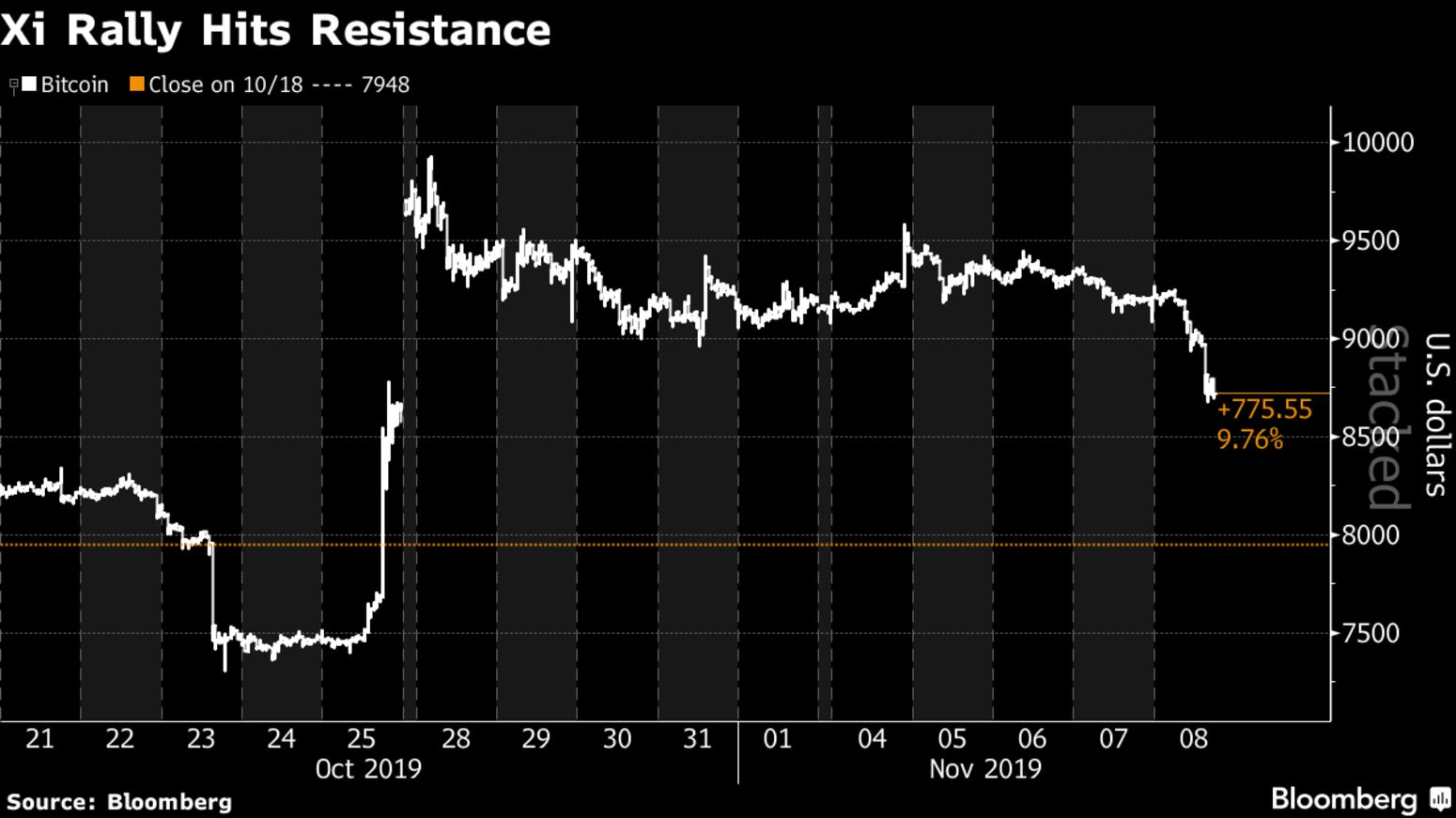 Xi Rally Hits Resistance