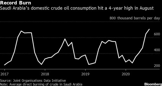 Saudi Arabia's Gas Push Pays Off as Production Hits Record