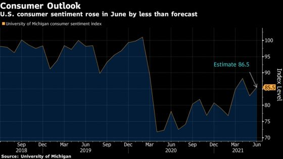 Consumer Sentiment in U.S. Increases by Less Than Forecast