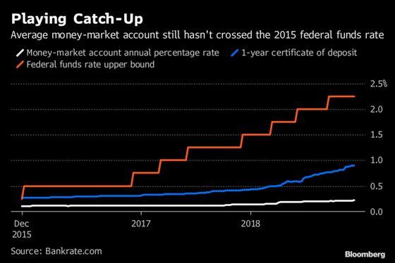 Savvy Savers Start Reaping Rewards as Online Banks Goose Rates