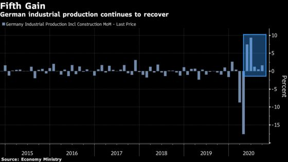 German Industrial Production Rose for Fifth Month in September