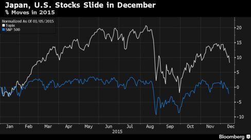 Japan, U.S. December share move