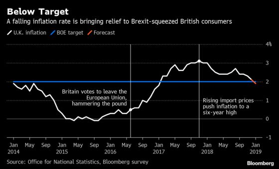 U.K. Inflation Seen Below 2% for First Time Since 2017
