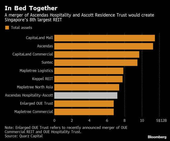 Activist Fund Urges Singapore REIT Merger to Boost Value