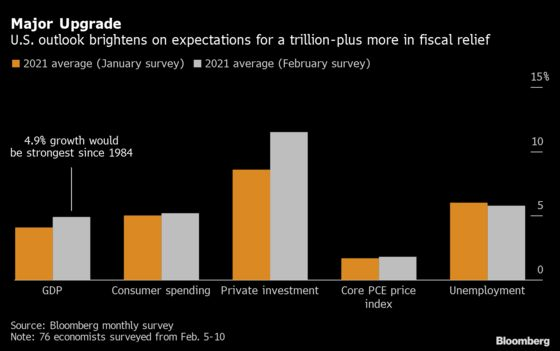 Larger Stimulus Leads to Big Upgrade to U.S. Growth Forecasts