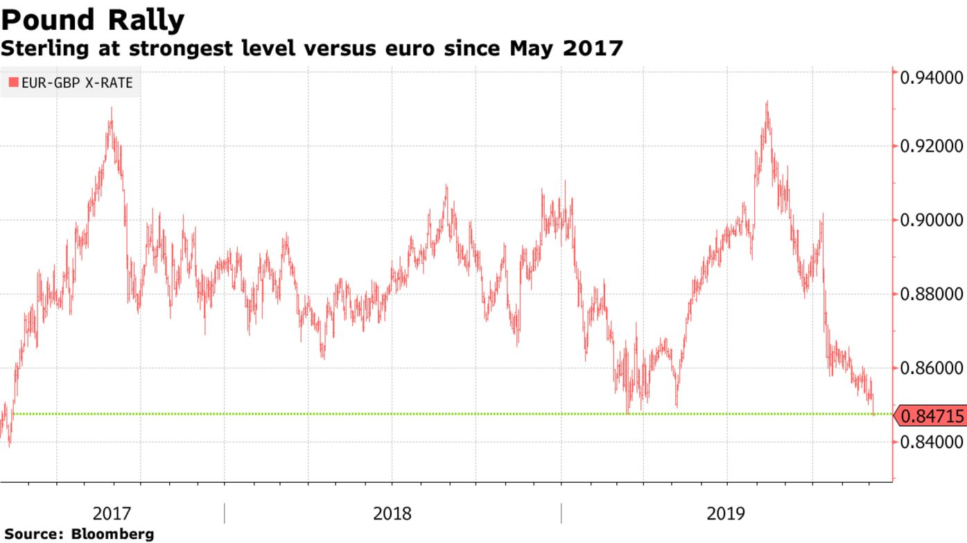 Sterling at strongest level versus euro since May 2017