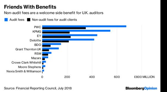 Two Cheers for the Audit of the Auditors