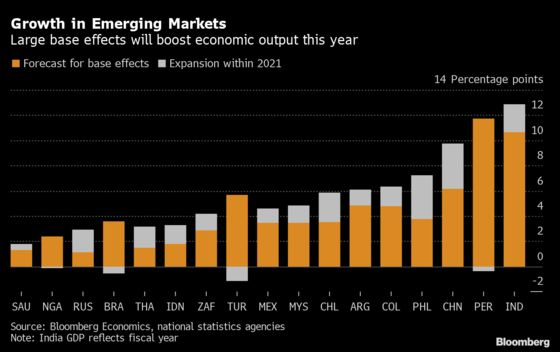 Emerging-Market Growth Boosted by Base Effects This Year