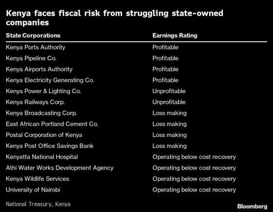 Struggling State Companies Pose $3.5 Billion Risk to Kenya