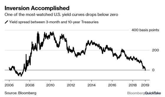 The Yield Curve Is Inverted! Remind Me Why I Care