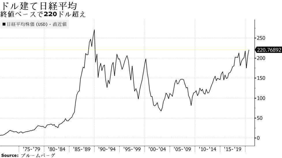 チャート 日経 平均 日経平均株価の推移(1949年からの長期チャート)