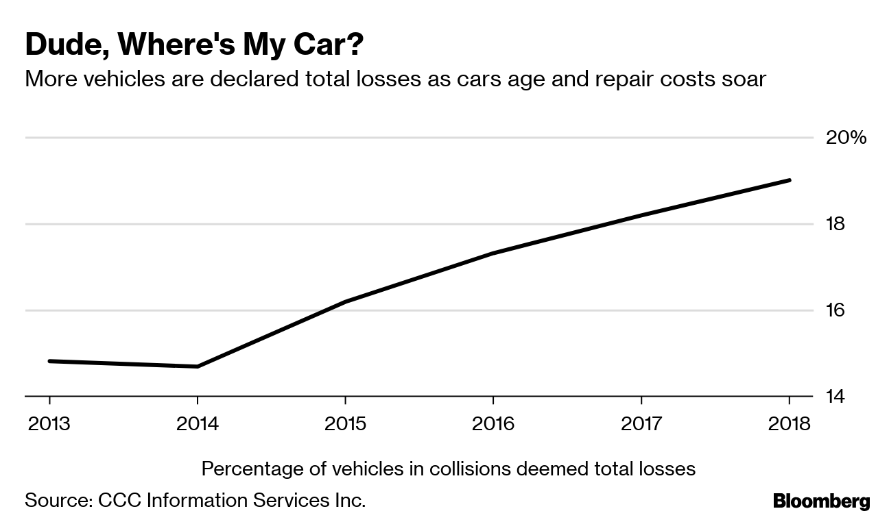 Wrecked Car Parts Drive $900 Billion Auto Aftermarket - Bloomberg
