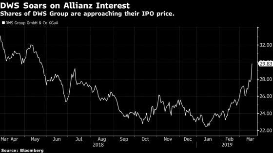 Deutsche Bank's DWS Soars Most on Record on Allianz Interest