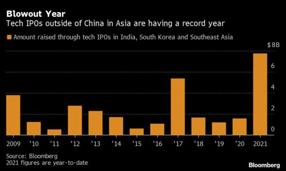 Overlooked IPO Markets Are Suddenly Booming as China Deals Slow